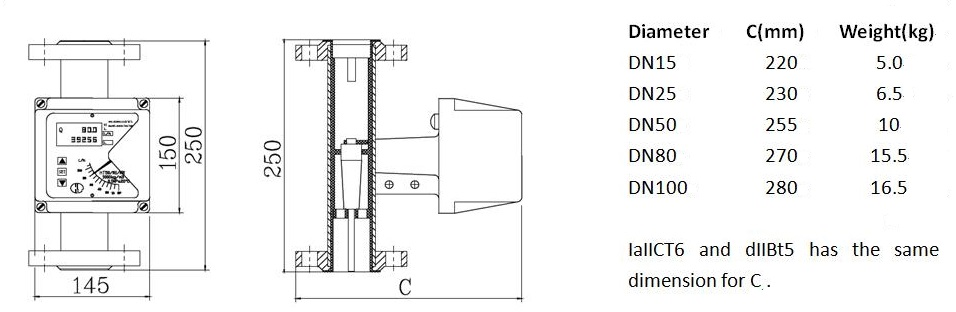 ptfe lined rotameter dimensions